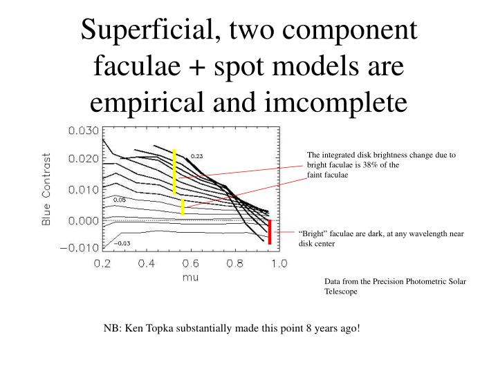 Superficial, two component faculae + spot models are empirical and imcomplete