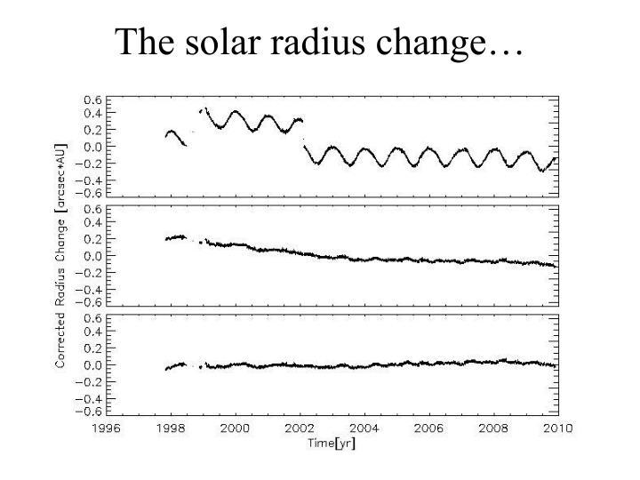 The solar radius change…