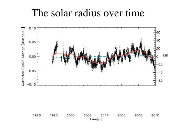 The solar radius over time