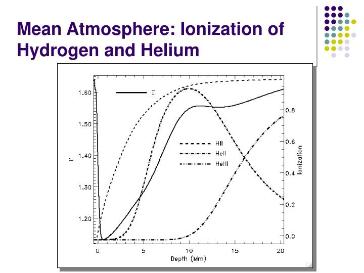 Mean Atmosphere: Ionization of Hydrogen and Helium
