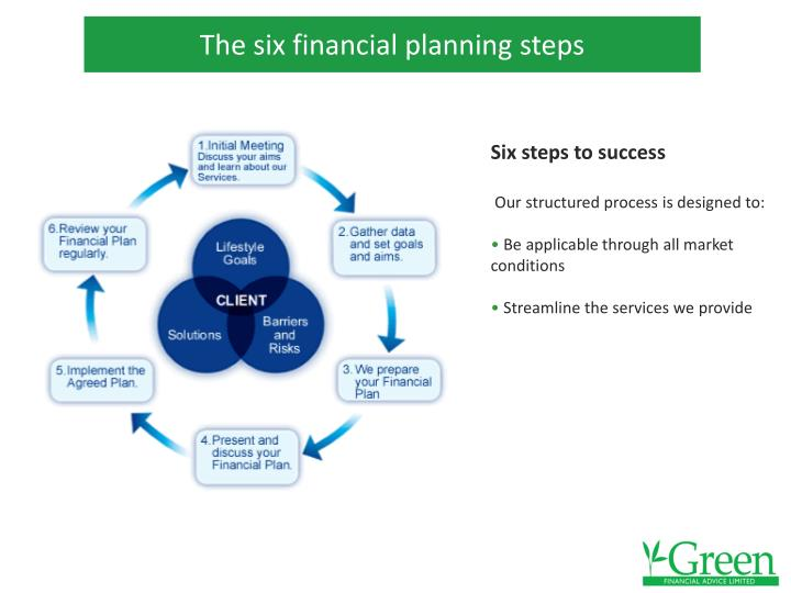 The six financial planning steps