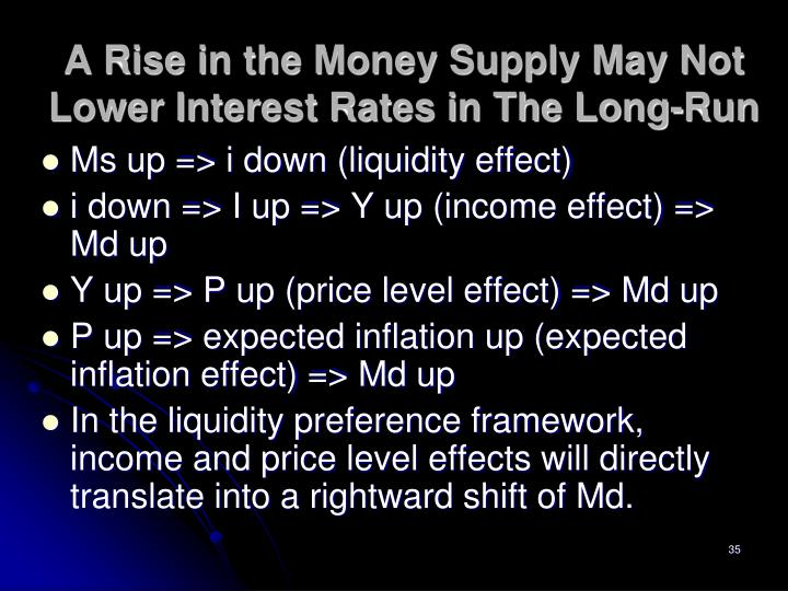A Rise in the Money Supply May Not Lower Interest Rates in The Long-Run
