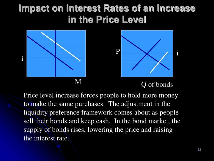 Impact on Interest Rates of an Increase in the Price Level