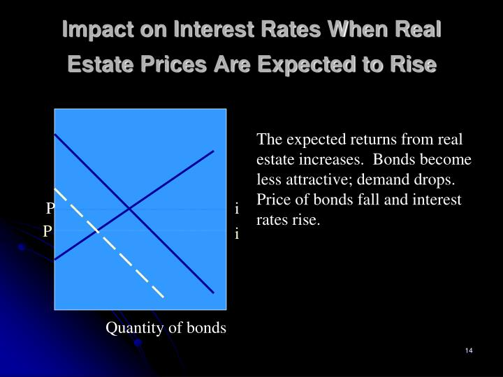 Impact on Interest Rates When Real Estate Prices Are Expected to Rise