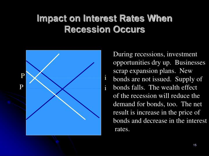 Impact on Interest Rates When Recession Occurs