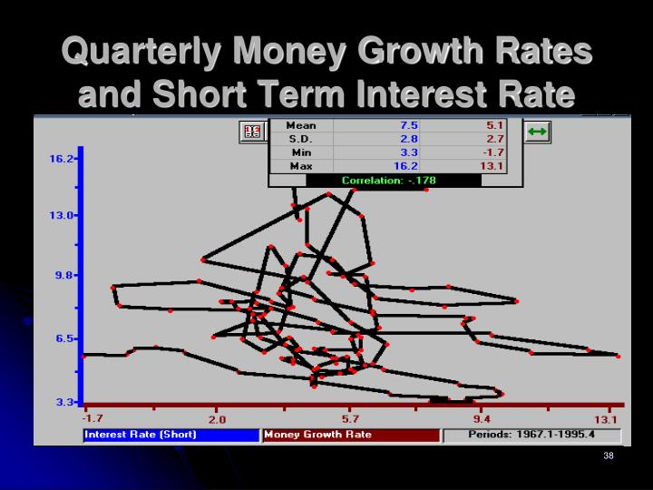 Quarterly Money Growth Rates and Short Term Interest Rate
