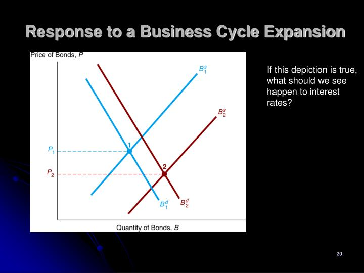 Response to a Business Cycle Expansion