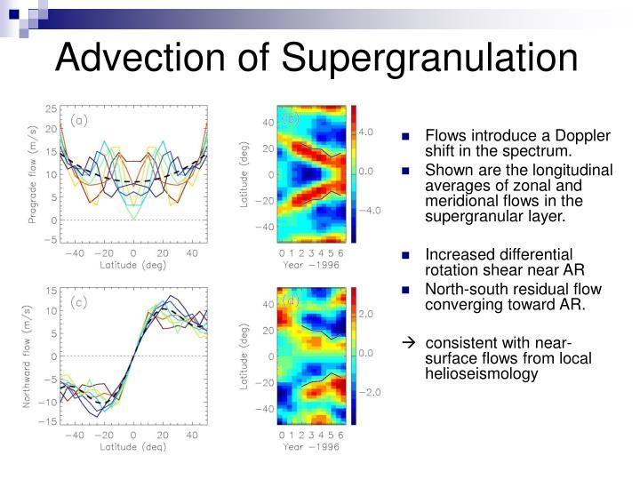 Advection of Supergranulation