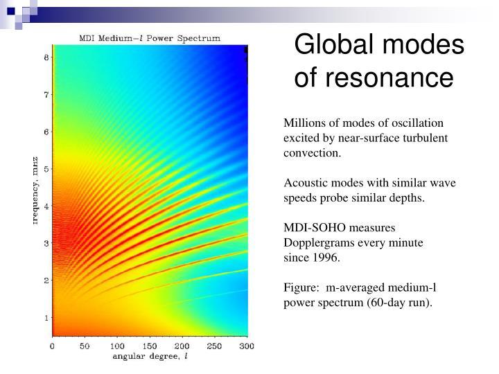 Global modes of resonance