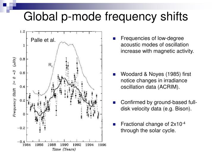 Global p-mode frequency shifts