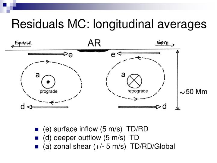 Residuals MC: longitudinal averages