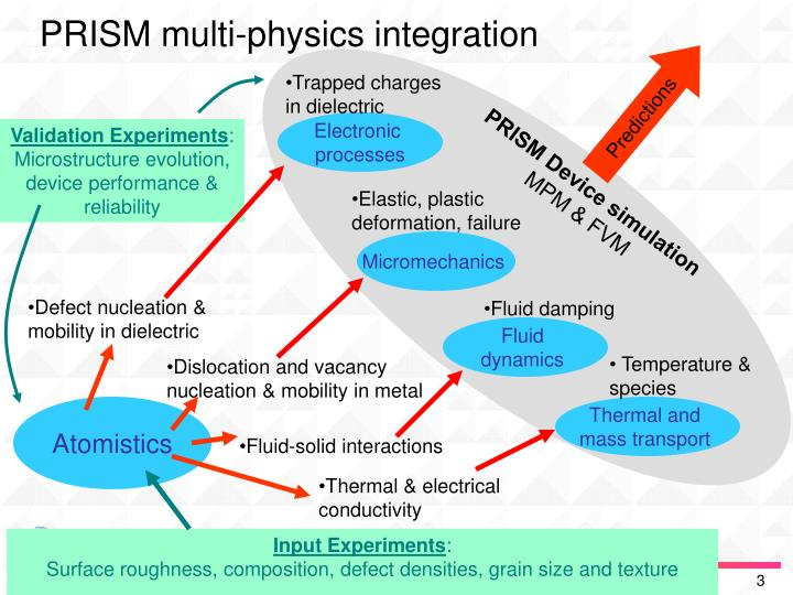 PRISM multi-physics integration
