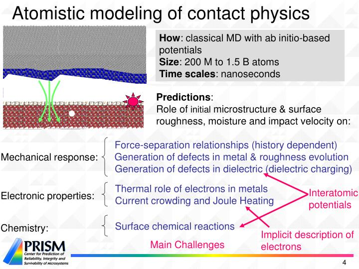 Atomistic modeling of contact physics