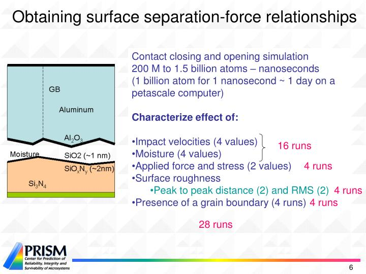 Obtaining surface separation-force relationships