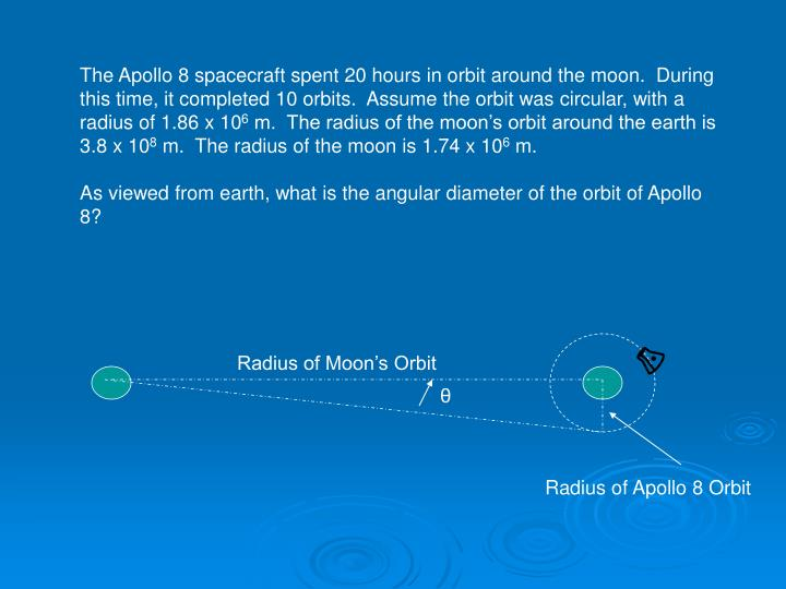 The Apollo 8 spacecraft spent 20 hours in orbit around the moon.  During this time, it completed 10 ...