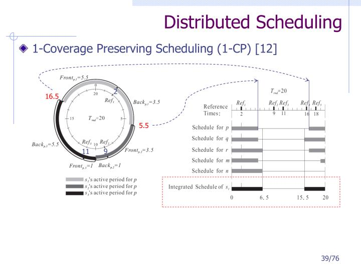 Distributed Scheduling