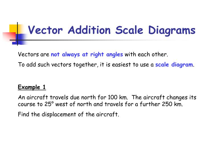 Vector Addition Scale Diagrams