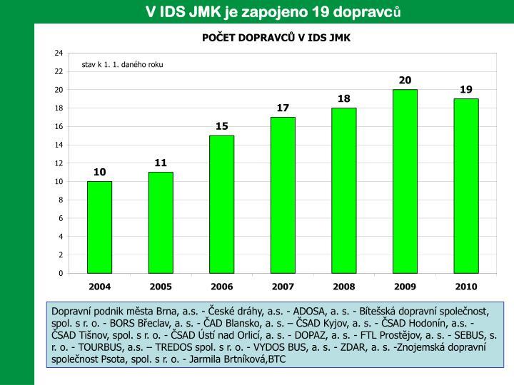 V IDS JMK je zapojeno 19 dopravců