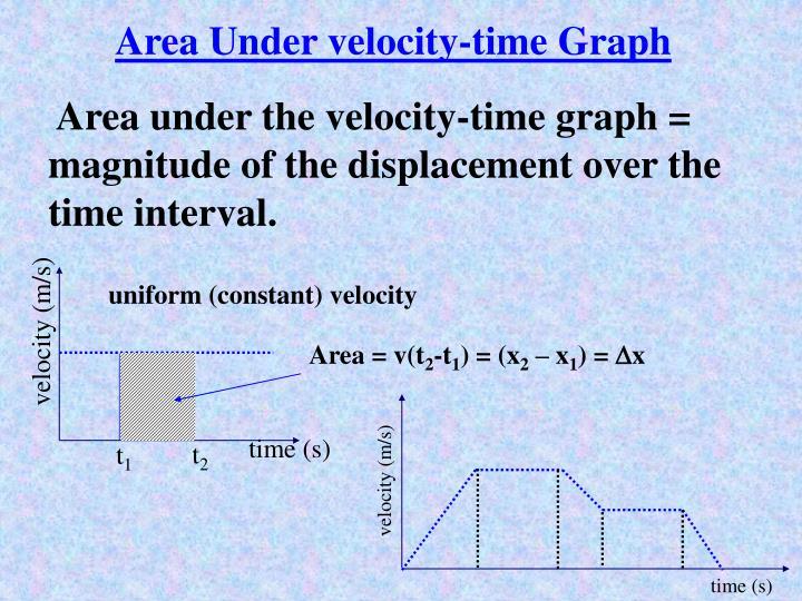 Area Under velocity-time Graph