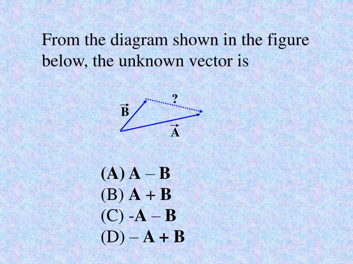 From the diagram shown in the figure below, the unknown vector is