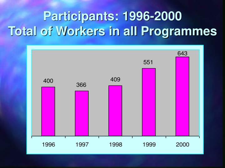 Participants: 1996-2000