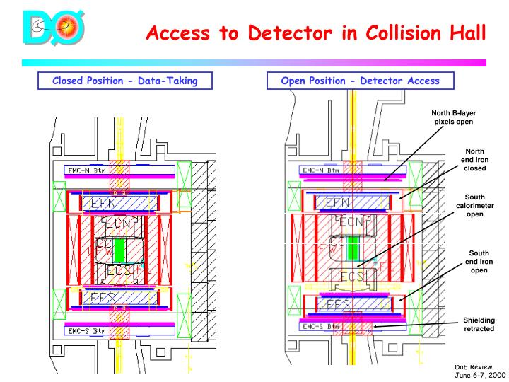 Access to Detector in Collision Hall