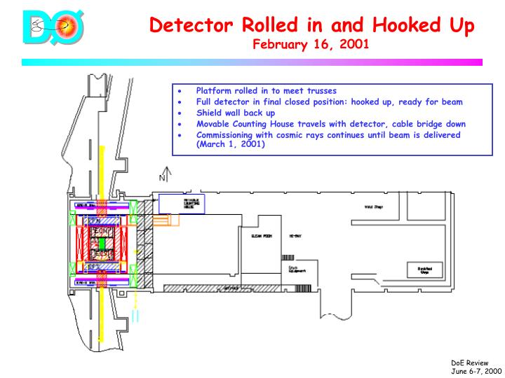 Detector Rolled in and Hooked Up