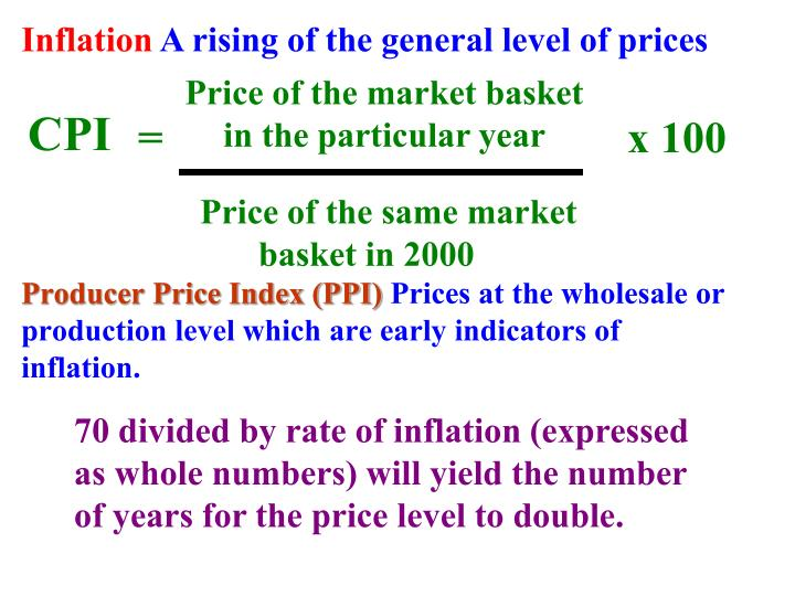Price of the market basket in the particular year