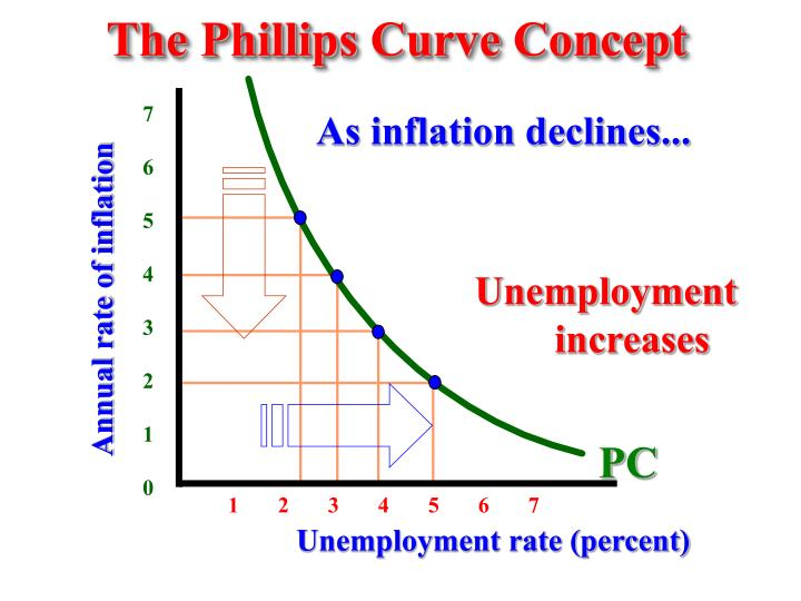 The Phillips Curve Concept