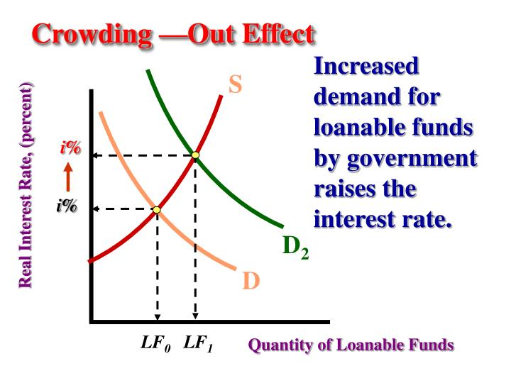 Crowding —Out Effect