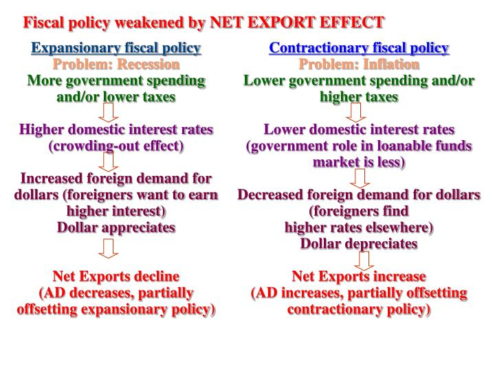 Fiscal policy weakened by NET EXPORT EFFECT
