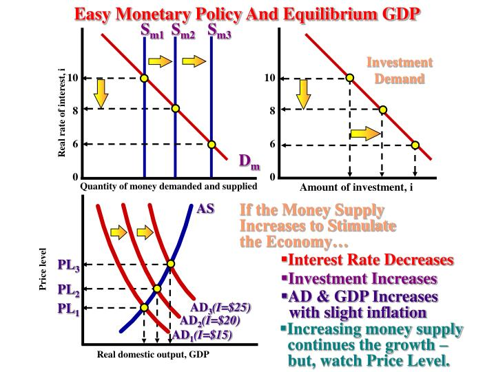 Easy Monetary Policy And Equilibrium GDP