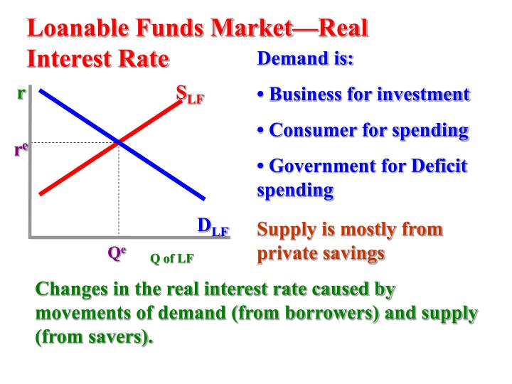 Loanable Funds Market—Real Interest Rate