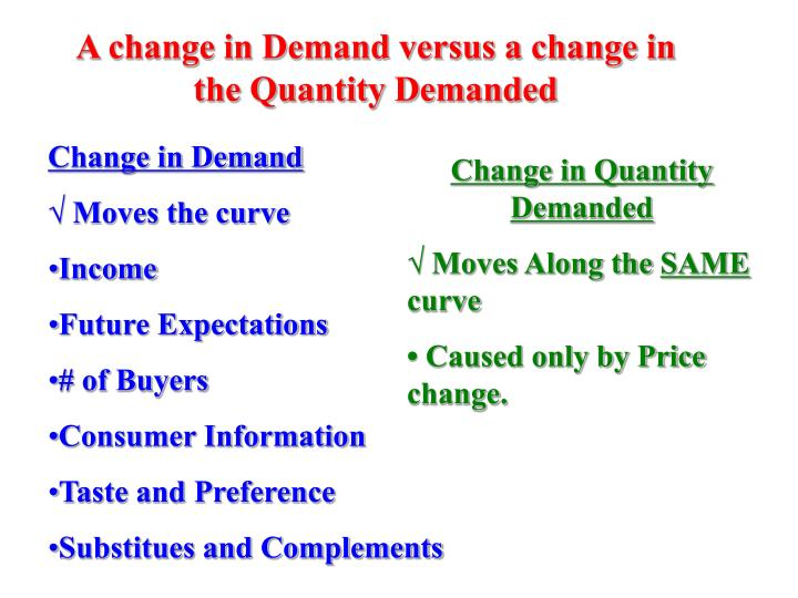 A change in Demand versus a change in the Quantity Demanded