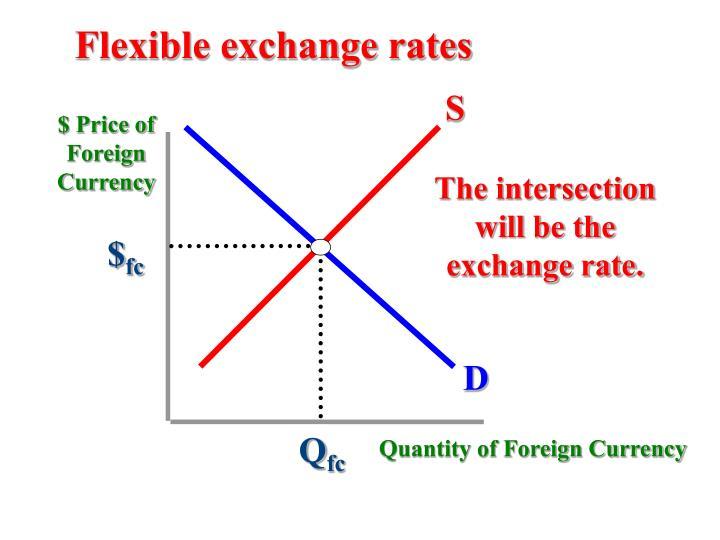 Flexible exchange rates