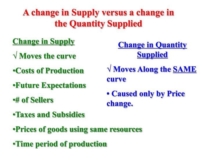 A change in Supply versus a change in the Quantity Supplied