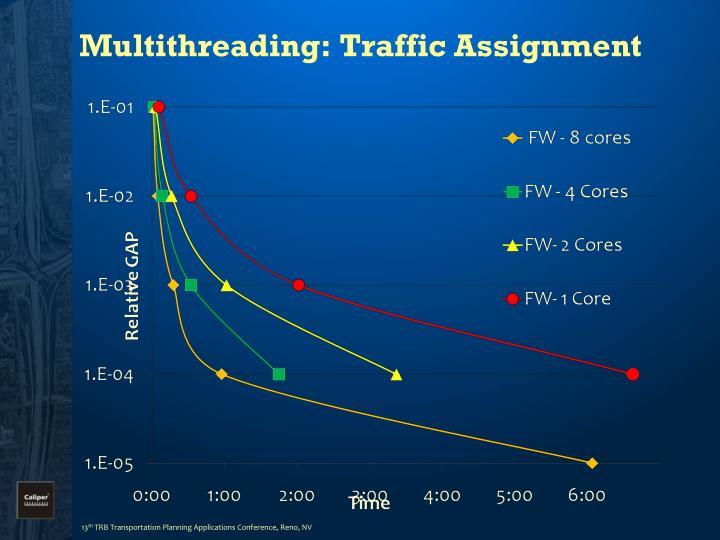 Multithreading: Traffic Assignment