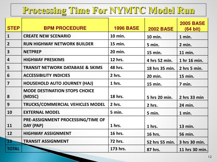 Processing Time For NYMTC Model Run