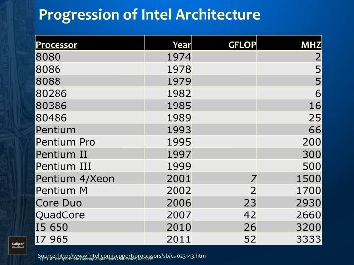 Progression of Intel Architecture