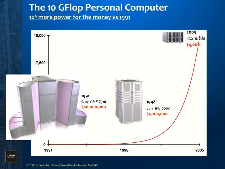 The 10 GFlop Personal Computer