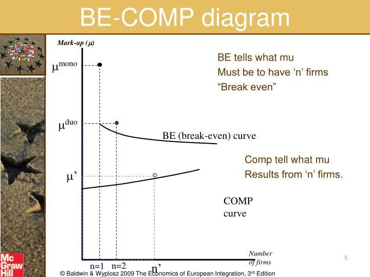 BE-COMP diagram