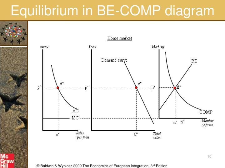 Equilibrium in BE-COMP diagram