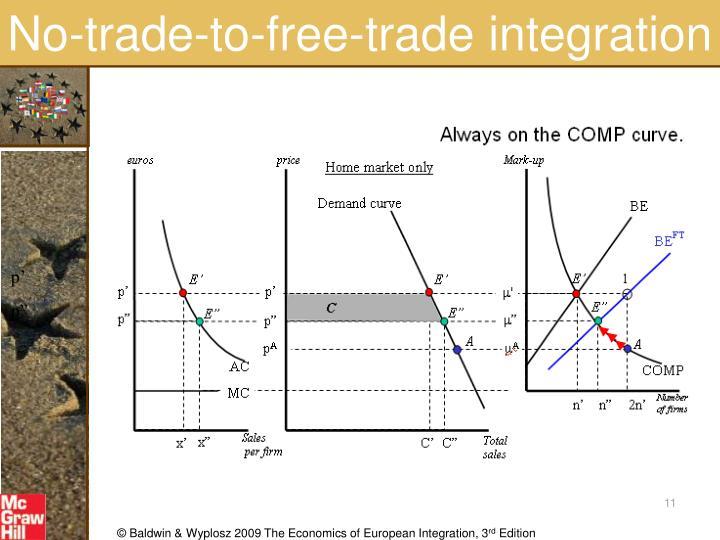 No-trade-to-free-trade integration