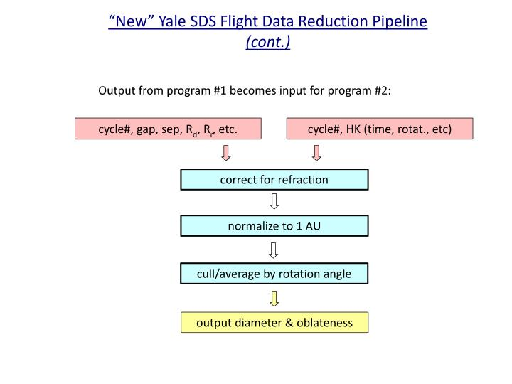 """""""New"""" Yale SDS Flight Data Reduction Pipeline"""