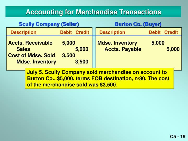 Accounting for Merchandise Transactions