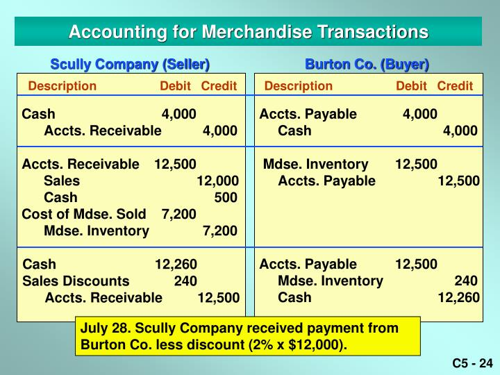 accounting merchandising transactions