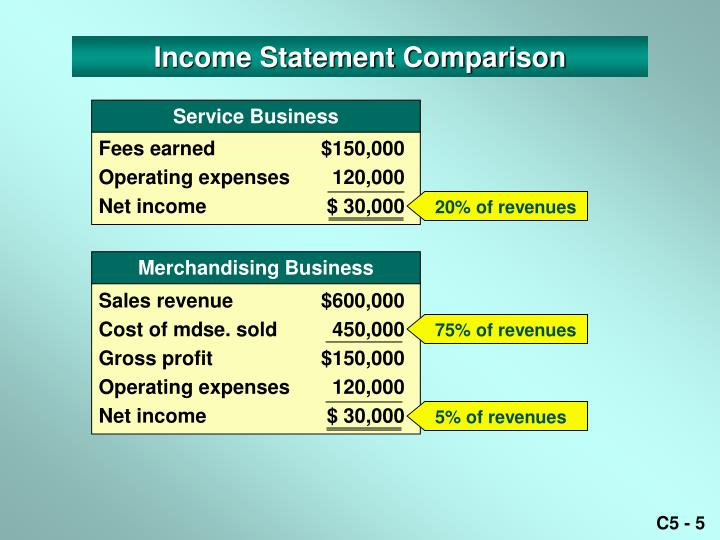 Income Statement Comparison