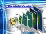 cbm detector setup