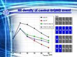 hit density of central urqmd event