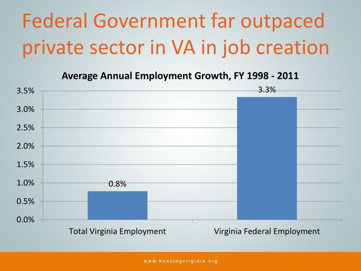 Federal Government far outpaced private sector in VA in job creation